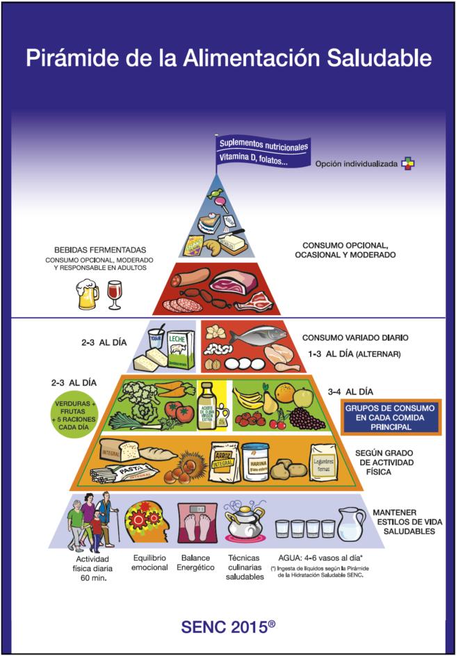 Pirámide de la Alimentación Saludable. Sociedad Española de Nutrición Comunitaria (SENC), 2015.
